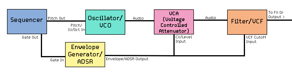 Diagram for a basic synth voice patch.